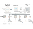 Фото Система управления жидкостью Nederman (безопасная запись)